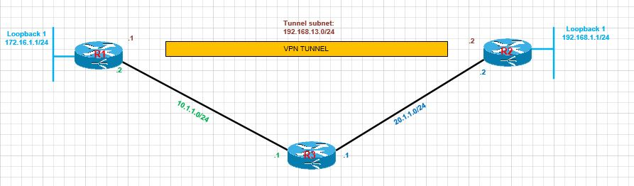 GRE – configuring point-to-point VPN tunnel via GRE